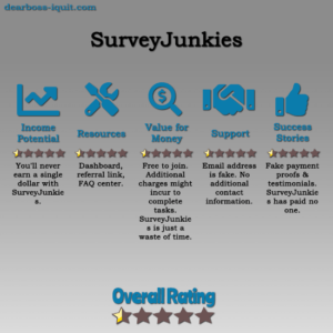 Is SurveyJunkies.co a Scam? They Didn't Pay Me… [Review]