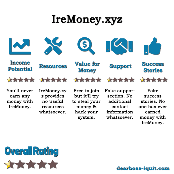 Read more about the article IreMoney.xyz Review: Read & Save Yourself From This SCAM!