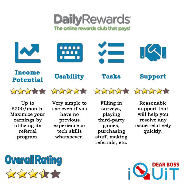Daily Rewards Review: Can I Make Money With It? (&How Much?)