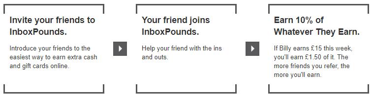 Inbox Pounds Referral Program