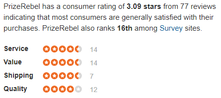 PrizeRebel Sitejabber Rating