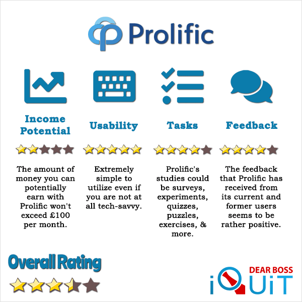 Read more about the article Prolific Review: Is It Worth Your Time and Attention or Not?
