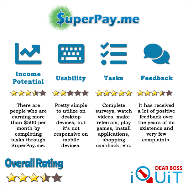 SuperPay.me Review: An in-Depth Look at Everything It Has to Offer in 2021