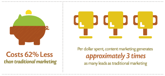 Affiliate Marketing Costs 62 Percent Less And Generates 3 Times More Leads Than Traditional Marketing