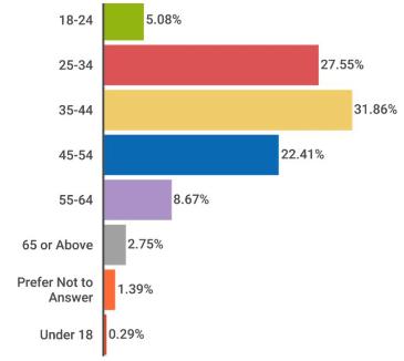Affiliate Publishers Age Graph