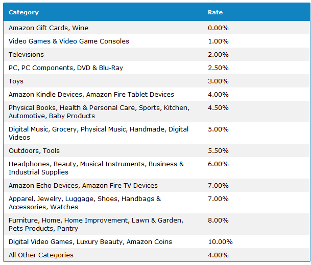 Amazon Associates Commission Rate Table
