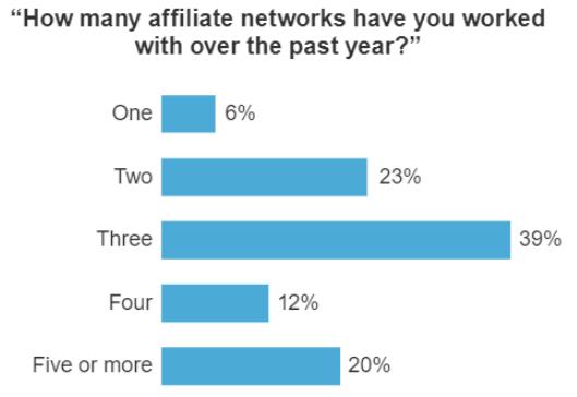 Forrester Report Number Of Affiliate Networks