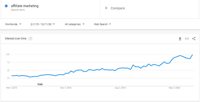 Google Trends Graph For The Search Term Affiliate Marketing