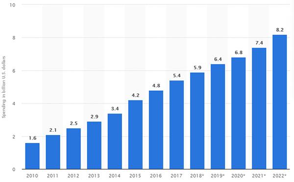 Statista Affiliate Marketing Spending in the US 2010 - 2022