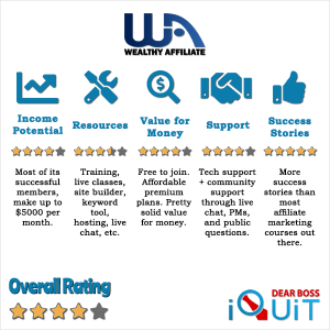 Wealthy Affiliate Review: 5 Truths About Wealthy Affiliate That No Other Review Reveals
