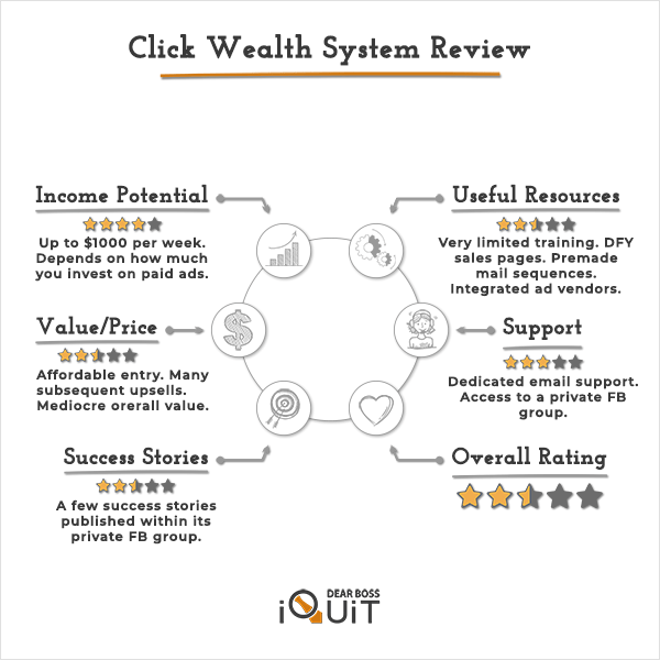 Click Wealth System Review: Kinda Looks Like a Scam!?