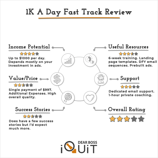 1K A Day Fast Track Review: It's a Decent Affiliate Marketing Course, But…