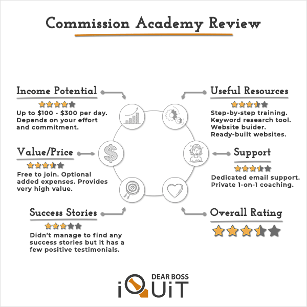 Commission Academy Review: I Bet You Didn't Know That…