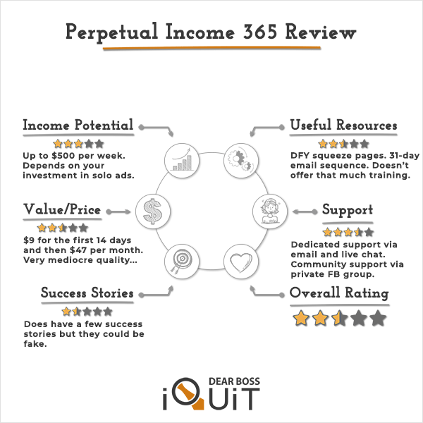 Read more about the article Perpetual Income 365 Review: It's Definitely NOT What It Claims to Be…