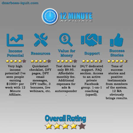 12 Minute Affiliate Review There's Something You Must Know