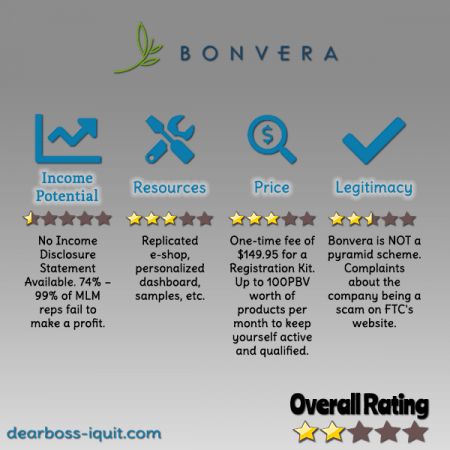 Bonvera MLM Review Featured Image