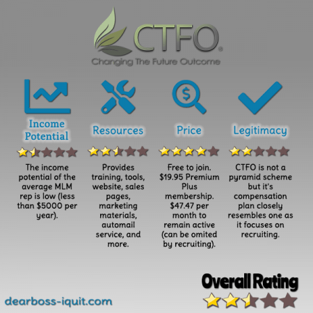 CTFO (Change The Future Outcome) Review Featured Image