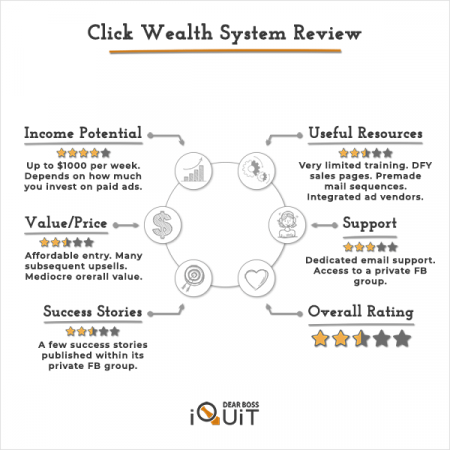 Click Wealth System Review Featured Image 1