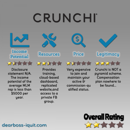 Crunchi Review Featured Image