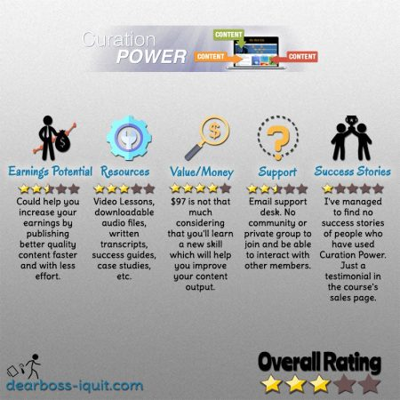Curation Power Review Featured Image