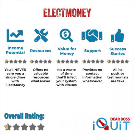 ElectMoney.com Review Featured Image