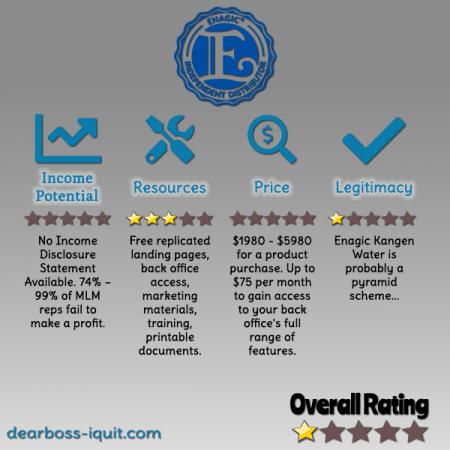 Enagic Kangen Water MLM Review Featured Image