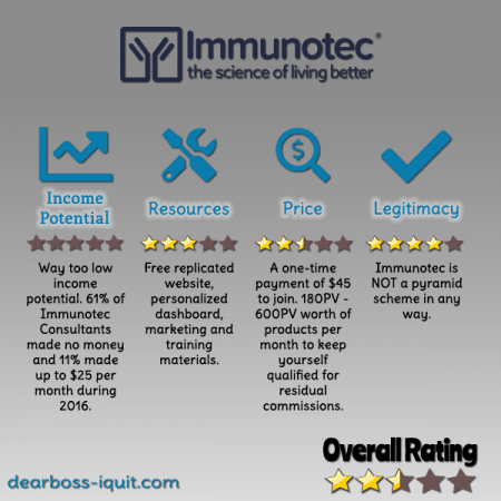 Immunotec MLM Review Featured Image