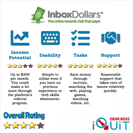 InboxDollars Review All You Should Know Before Joining.