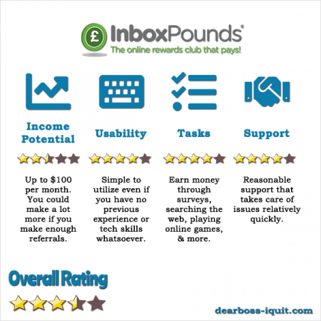 InboxPounds Review Is It Worth Your Time & Energy or Not