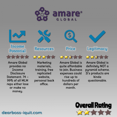 Is Amare Global a Mental Wellness Pyramid Scheme [MLM Review]
