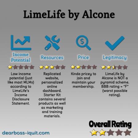 LimeLife by Alcone MLM Review Featured Image