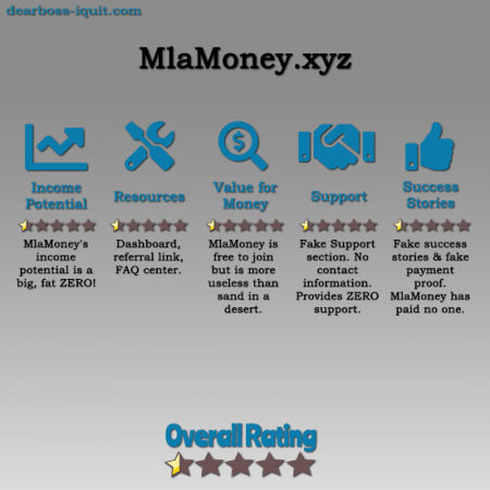 MlaMoney.xyz Review WARNING It's a SCAM!