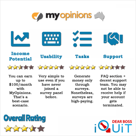 MyOpinions Review Best Survey Panel in Australia or What