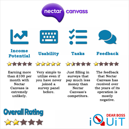 Nectar Canvass Review Featured Image