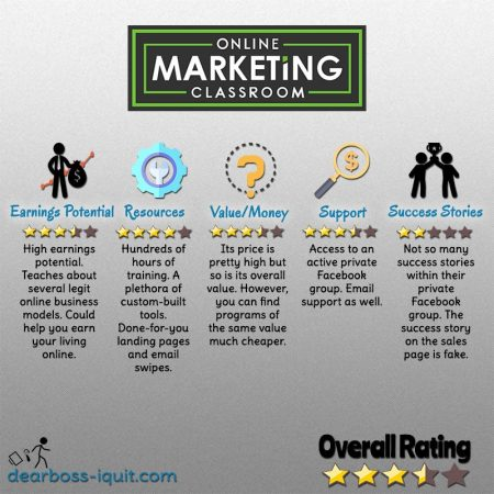 Online Marketing Classroom Review Featured Image