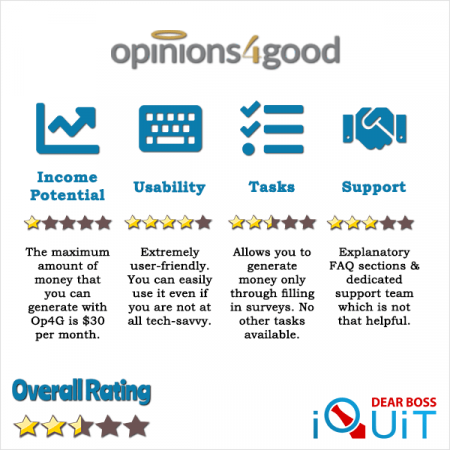 Opinions 4 Good (Op4G) Review A Unique Approach to Surveys!