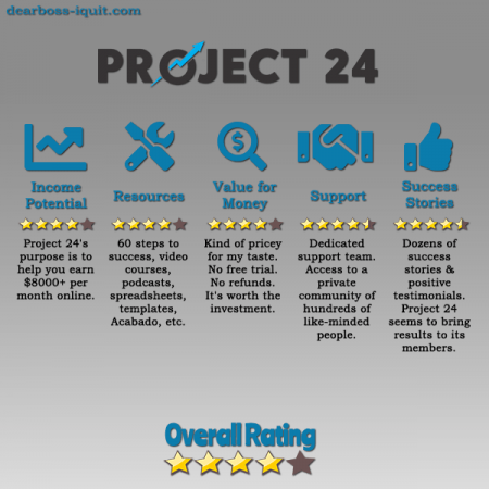 Project 24 60 Steps to Full-Time Income in 24 Months! [Review]