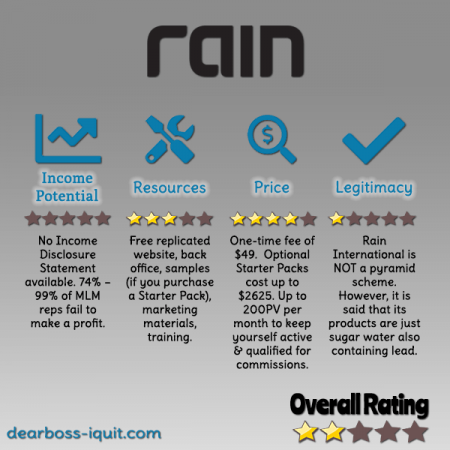 Rain International MLM Review Featured Image