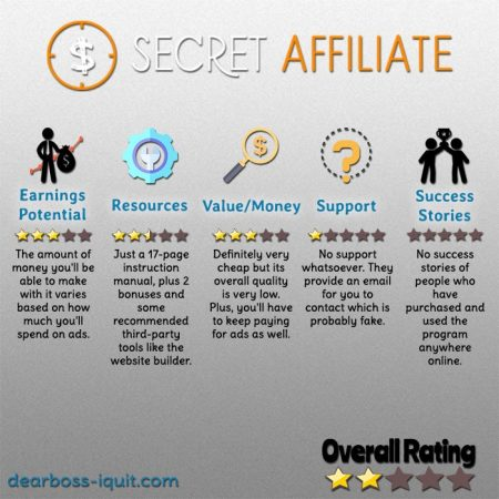 Secret Affiliate Website Review Featured Image