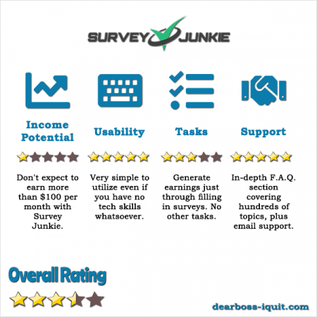 Survey Junkie Review Can You Really Make Money With It