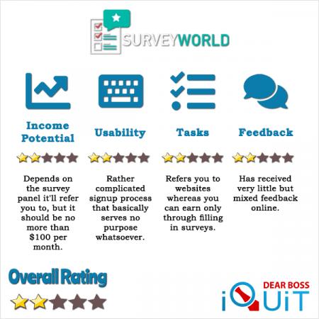 SurveyWorld.me Review Featured Image