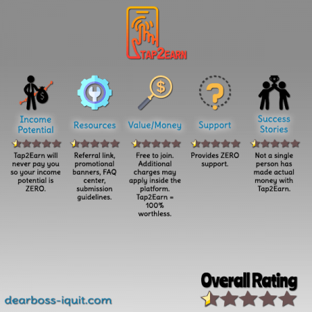 Tap2Earn.co Review Featured Image