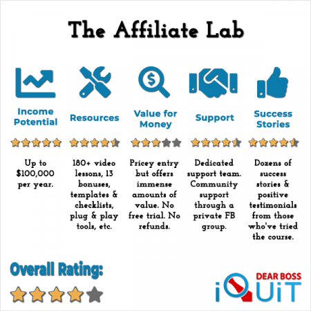 The Affiliate Lab Review Featured Image