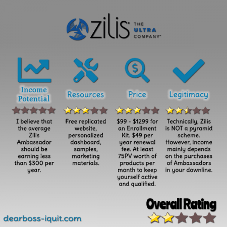 Zilis MLM Review Featured Image
