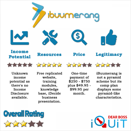 iBuumerang MLM Review Featured Image